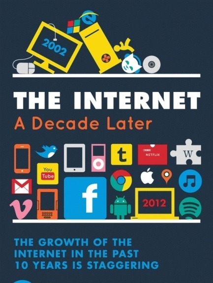 The Internet: A Decade Later (Infographic) | Future of Cloud Computing and IoT | Scoop.it