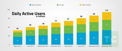 Comprendre Snapchat en 15 chiffres | Actualité Social Media : blogs & réseaux sociaux | Scoop.it