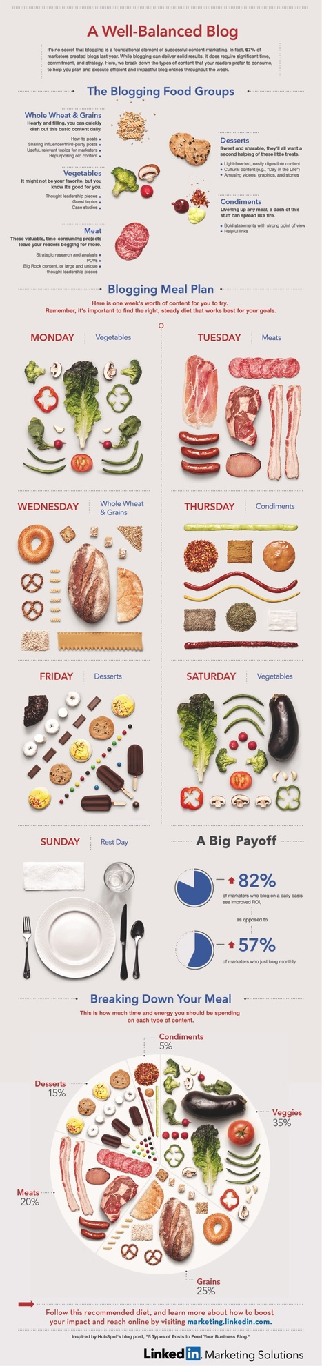 The Blogging Food Groups: A Well-Balanced Diet of Content [INFOGRAPHIC] | The Social Media Learning Lab | Scoop.it
