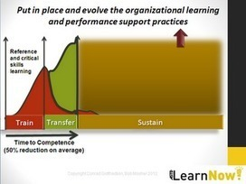 Cammy Bean's Learning Visions: The Changing Nature of Business & Its Impact on Learning (#ASTDLN) | Human Heritage Sharing Development | Scoop.it