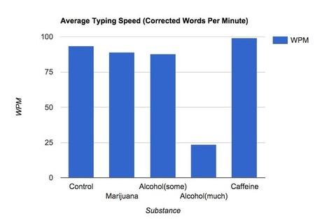 Cómo afectan las drogas a la velocidad de mecanografía | Microsiervos (Ciencia) | Pedalogica: educación y TIC | Scoop.it
