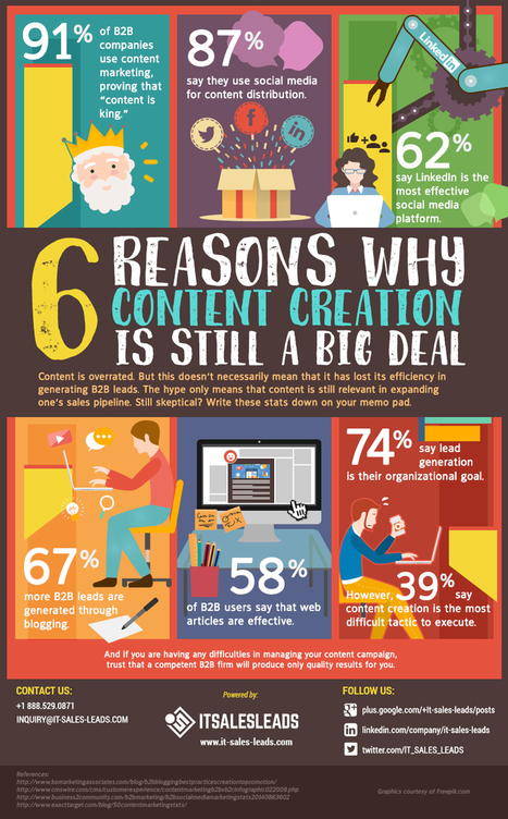 6 Reasons Why Content Creation Is Still A Big Deal [Infographic] | Social Media, Contents, Marketing and More | Scoop.it