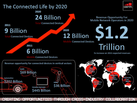How Big Will The M2M Connected Device Market Be In 2020? | Social Media and the effects on Business | Scoop.it