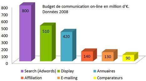 Stratégie Webmarketing & Emarketing | Tout pour faire votre stratégie webmarketing et emarketing | Stratégie Webmarketing & Emarketing | Le boom du digital et le marketing relationnel | Scoop.it