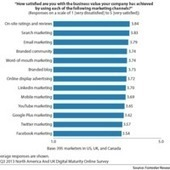 Forrester: Brands Are Disillusioned With Facebook | WebProNews | Social influence | Scoop.it