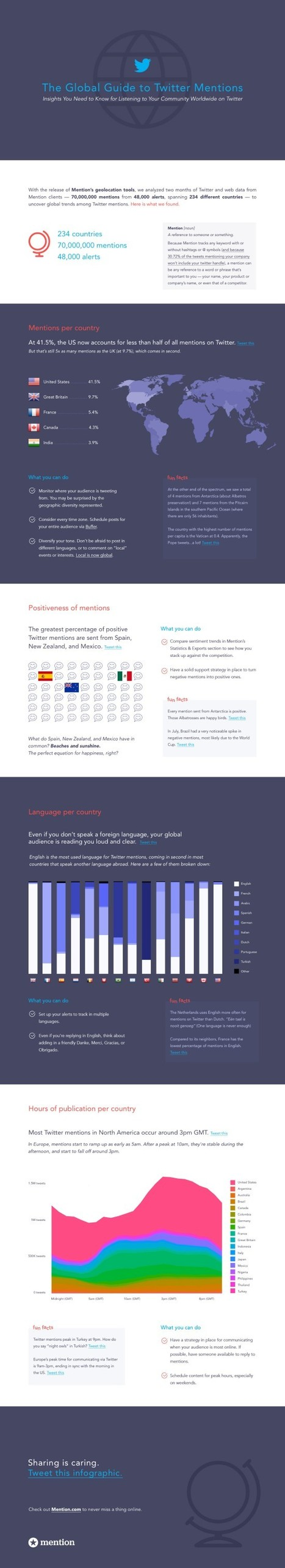 Infographie : les mentions Twitter en chiffres | Learning 2.0 ! | Scoop.it