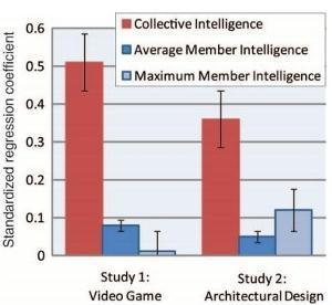 MIT Unravels the Secrets Behind Collective Intelligence – Hint: IQ Not So Important | Conciencia Colectiva | Scoop.it