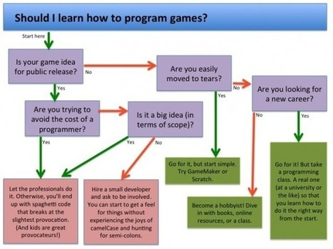 Do I need to know how to program to do game design? | Innovation & Change | Scoop.it