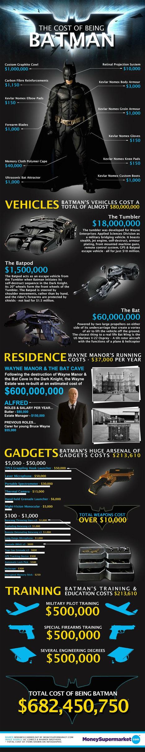 How Much Would It Cost To BeBatman? | Digital Media | Scoop.it