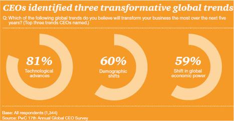 La confiance des dirigeants d'entreprise est en hausse selon PwC   Actualités   Scoop.it