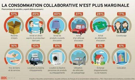 Pin by La Ruche qui dit Oui! on La Vie Share   Pinterest   Consommation alternative et collaborative   Scoop.it