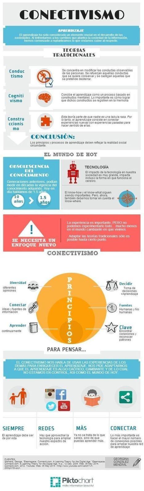 Conectivismo – Un Modelo de Aprendizaje para la Sociedad de la Información | Infografía | Recull diari | Scoop.it