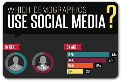 The demographics of social media users | The best times to post on social media | Scoop.it