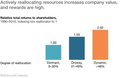 How nimble resource allocation can double your company's value   McKinsey & Company   Project Portfolio Management   Scoop.it