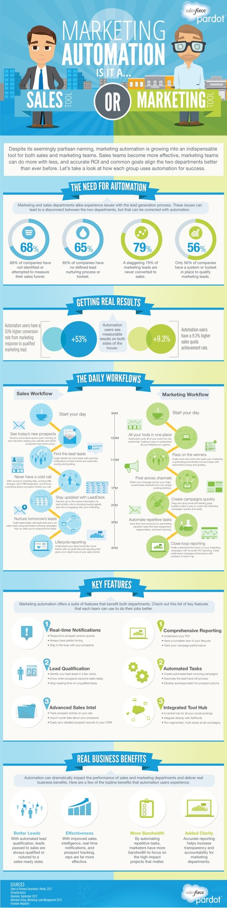 Marketing Automation: Sales or Marketing Tool? #infographic - Pardot | #TheMarketingAutomationAlert | email marketing | Scoop.it
