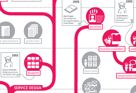 Service Design Tools | DIGOUSK DRE NIVEROU | Scoop.it