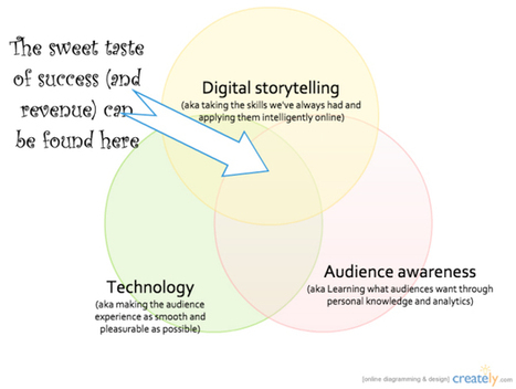 Infographic: How to create great journalism online | Multimedia Journalism | Scoop.it