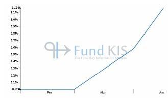 FR0011634310 - LBP EUROCAP 100 MARS 2022 | Fonds OPCVM les plus consultés sur Fund KIS | Scoop.it