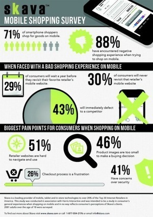 M-Commerce : 88% des clients insatisfaits par l... | marketing mobile | Scoop.it