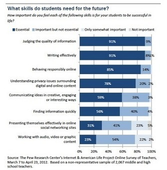 The 8 Digital Skills Students Need for The Future ~ Educational Technology and Mobile Learning | Hybrid Learning Initiative | Scoop.it