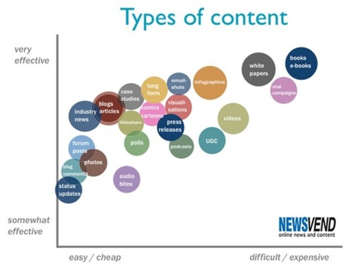 How to build a killer content marketing strategy « Content Marketing Blog by Newsvend | Collaborationweb | Scoop.it