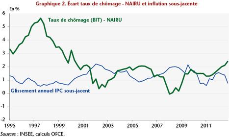 France : la hausse du chômage conjoncturel se poursuit | Le Monolecte | Scoop.it