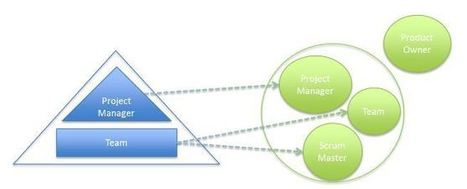 Scrum Alliance - Implementing Scrum: How Does the Project Manager Fit In? | Gestion de projet Agile | Scoop.it