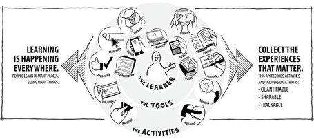 descubriendo ...Tin Can API: Experiencie API | IPAD, un nuevo concepto socio-educativo! | Scoop.it