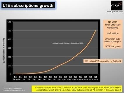 LTE Reaches Half a Billion Users Worldwide