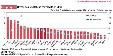 Financement du handicap : la France dans la moyenne européenne - Faire Face - Toute l'actualité du handicap moteur | Handimobility | Scoop.it