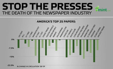 STOP the PRESSES: No really, STOP the Presses Here's Why | Marketing Revolution | Scoop.it