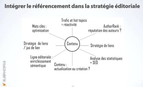 Stratégie de contenu et référencement Web & mobile – Isabelle Canivet | Alexandra Martin | CW - Usefull Web stuff | Scoop.it