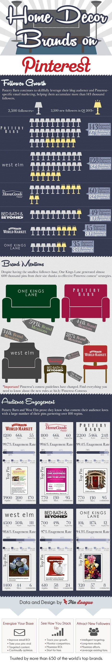 Which Brands Owned the Pinterest Home Decor Category [Infographic] - Business 2 Community | pinterest for research | Scoop.it