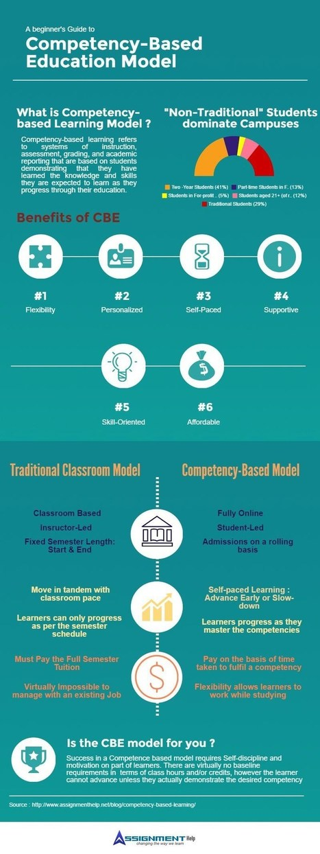 A Guide to Competency-Based Education Model | Educational Tools | Scoop.it