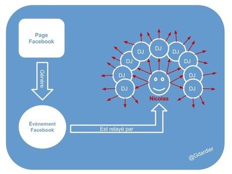 Chronique des 100 premiers : une utilisation mixte du réseau d'influence | Entreprise et Stratégie Digitale | Scoop.it