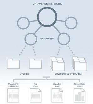 Dataverse: una aplicación web de código abierto para compartir, preservar, citar, explorar y analizar datos de investigación | Universo Abierto | Big and Open Data, FabLab, Internet of things | Scoop.it