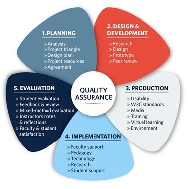 Quality assurance designing quality online course - UBC Wiki | Quality assurance of eLearning | Scoop.it