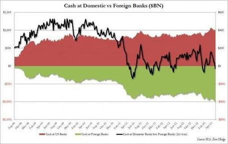 Thanks To QE Bernanke Has Injected Foreign Banks With Over $1 Trillion In Cash For First Time Ever | Zero Hedge | Commodities, Resource and Freedom | Scoop.it