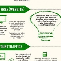 Build An Inbound Content Marketing Business in 3 Steps! | Visual.ly | Content Creation, Curation, Management | Scoop.it
