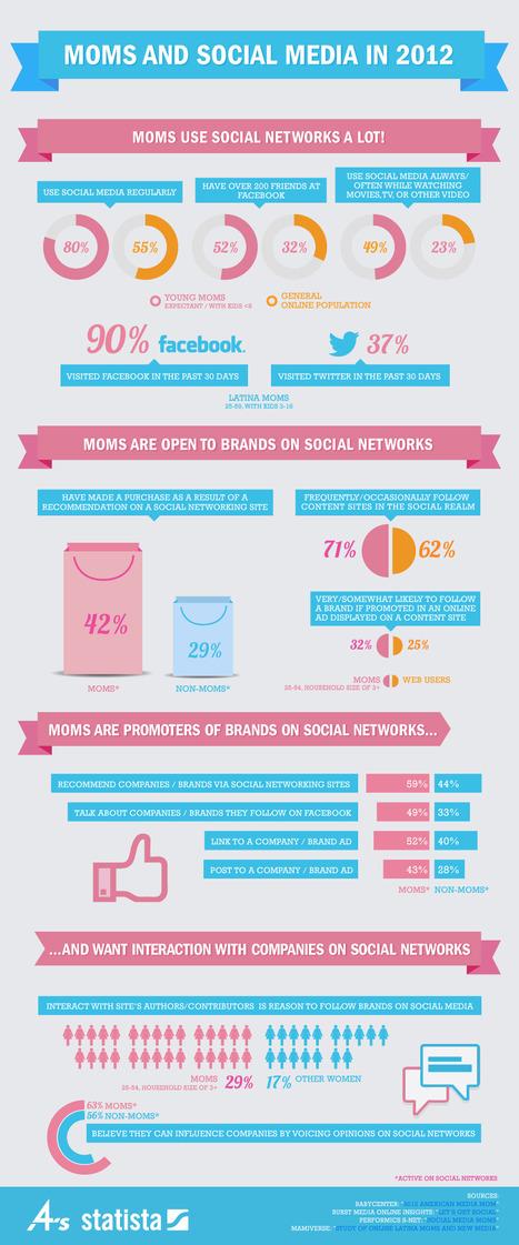 Infografía: Las madres y las redes sociales | Las Redes Sociales,  y la nueva economía | Scoop.it