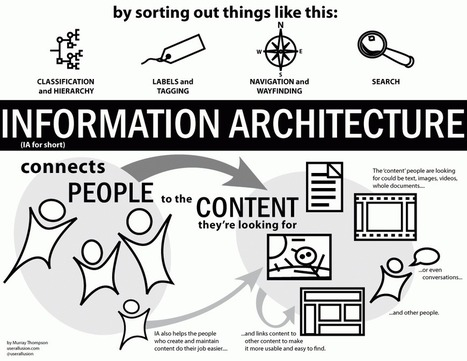 Complete Beginner's Guide to Information Architecture | Enterprise Architecture | Scoop.it