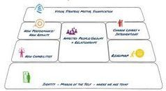 HLP entwicklungspartner - Taxonomy of Transformation   TRANSFORMABILITY   Scoop.it