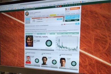 #Roland Garros : IBM crée un classement Twitter des joueurs basé sur la popularité et le sentiment | Digisportive | Scoop.it