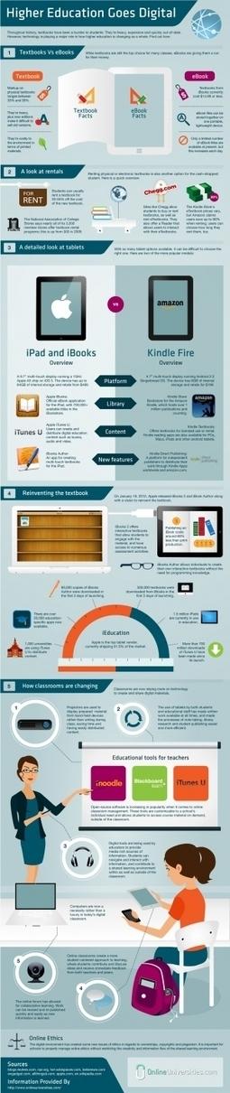 La educación universitaria cada vez más digital #infografia #infographic#education   Educación a Distancia (EaD)   Scoop.it