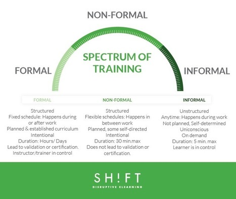 Maximize Learning with the Spectrum of Training Techniques | All Things eLearning | Scoop.it