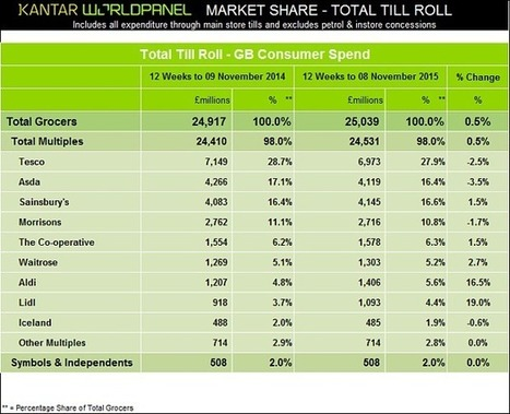 Aldi and Lidl's market share reaches 10pc for first time | Marketing research and why it matters | Scoop.it