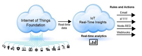 IBM Watson IoT Platform Analytics for Real-Time Insights | Social Foraging | Scoop.it