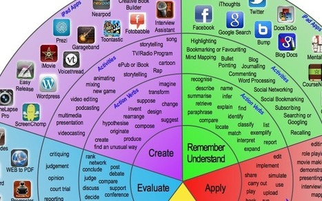 Integrate iPads Into Bloom's Digital Taxonomy With This 'Padagogy Wheel' - Edudemic | Digital Citizenship for Teens | Scoop.it