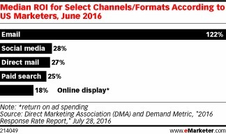 Email Continues to Deliver Strong ROI and Value for Marketers - eMarketer | Integrated Brand Communications | Scoop.it