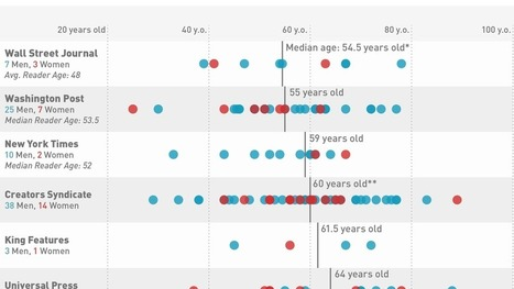 What's Wrong With America's Newspaper Opinion Columnists in One Chart | Public Relations & Social Media Insight | Scoop.it